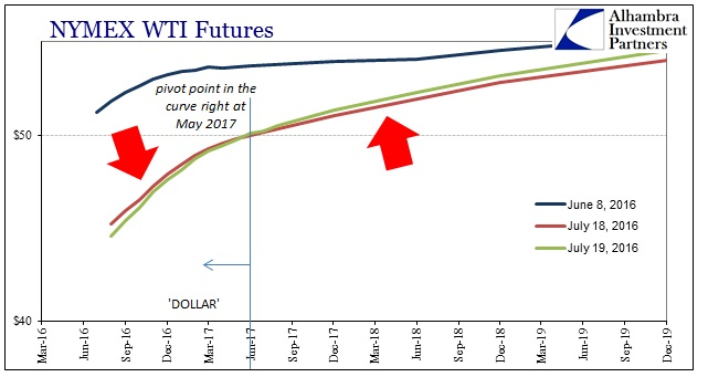 ABOOK July 2016 WTI Curve Up Down