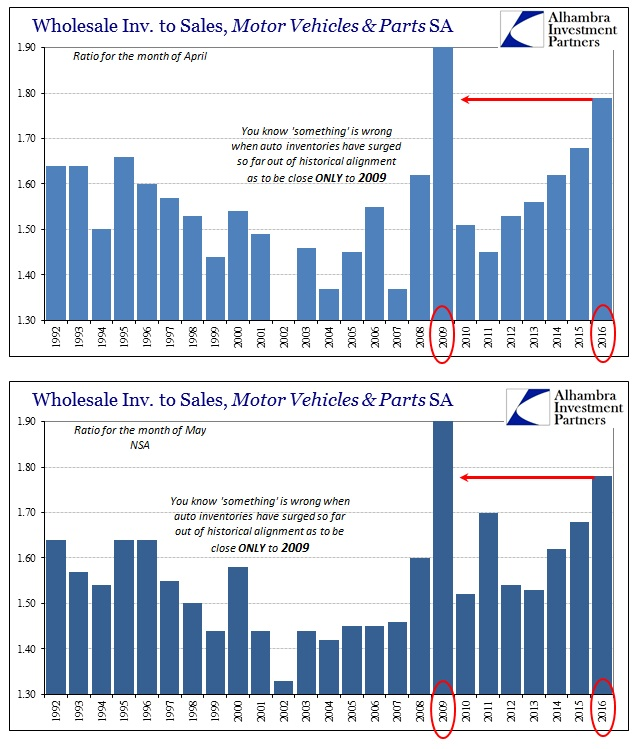 ABOOK July 2016 Wholesale Autos Inv to Sales