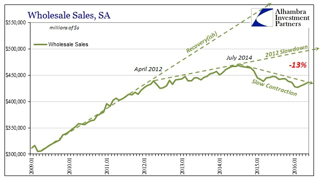 ABOOK July 2016 Wholesale Sales Trends