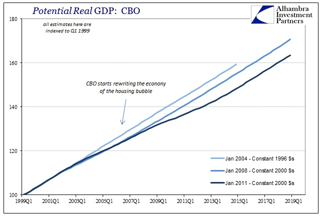 ABOOK August 2016 Potential CBO Jan 2004-2011