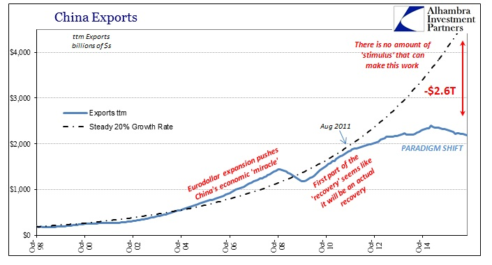 abook-sept-2016-china-exports-ttm-cost