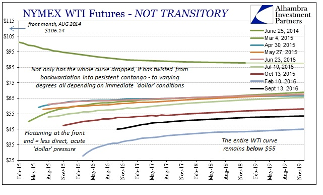 abook-sept-2016-oil-wti-curve-transitory2