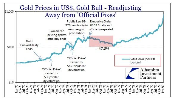 ABOOK Apr 2013 Gold 1975 crash