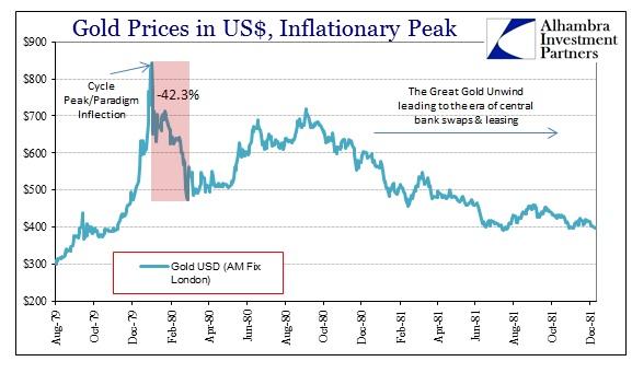 ABOOK Apr 2013 Gold 1980 peak