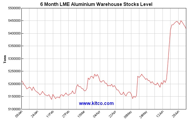 Aa Stock Quote   Alcoa S Stubborness Gives Way To Reality Alhambra Investments