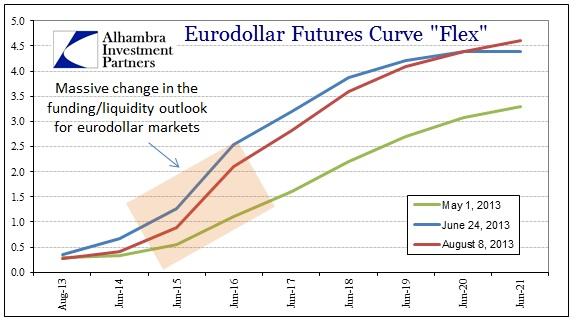 ABOOK Aug 2013 Eurodollar Futures Flex