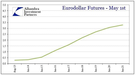 ABOOK Aug 2013 Eurodollar Futures May 1