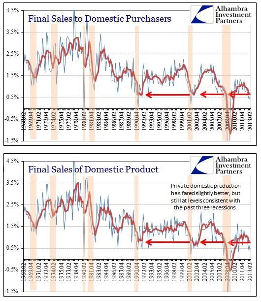 ABOOK Aug 2013 GDP Final Sales Longer