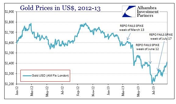 ABOOK Aug 2013 Repo Gold Prices