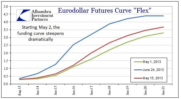ABOOK Aug 2013 Rupee Eurofutures