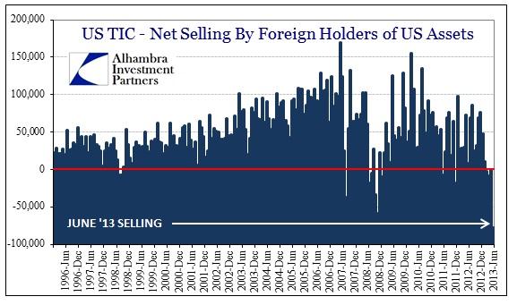 ABOOK Aug 2013 TIC Dollar Selling History Jun 13