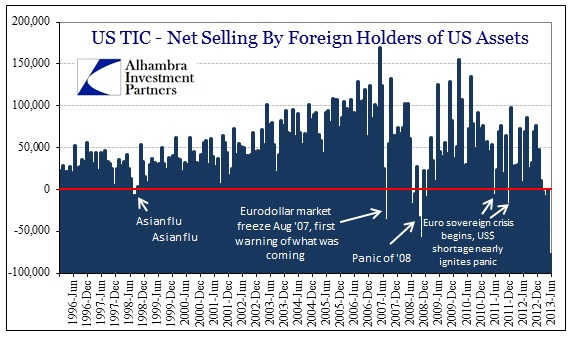 ABOOK Aug 2013 TIC Dollar Selling History