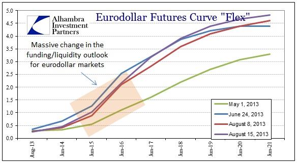 ABOOK Aug 2013 TIC Eurodollar Futures 4