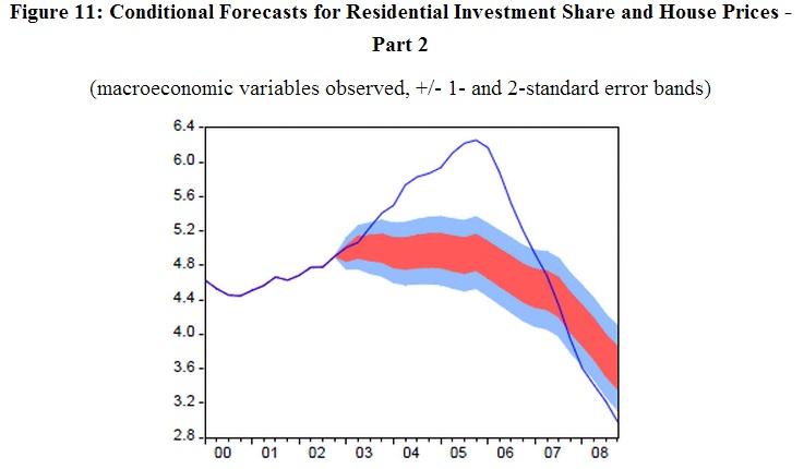 ABOOK Oct 2013 Yellen Housing Model