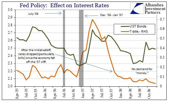 ABOOK Nov 2013 1937 Int Rates bills