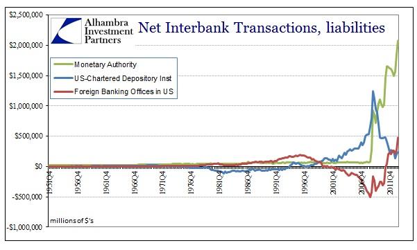 Understanding Eurodollars Part 3