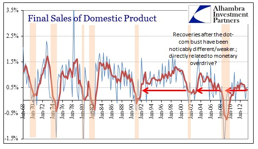 ABOOK Nov 2013 GDP Final Sales of Domestic Product