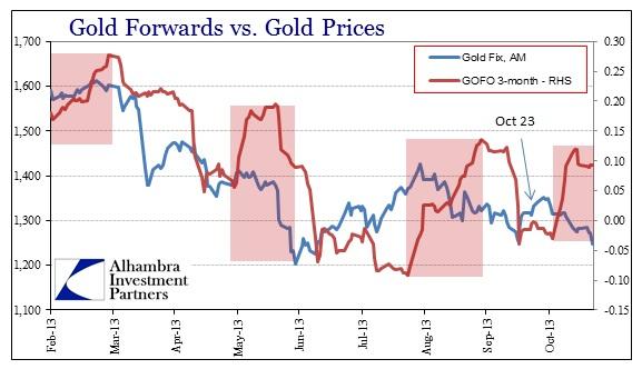 ABOOK Nov 2013 GoldChina GOFO Gold Prices