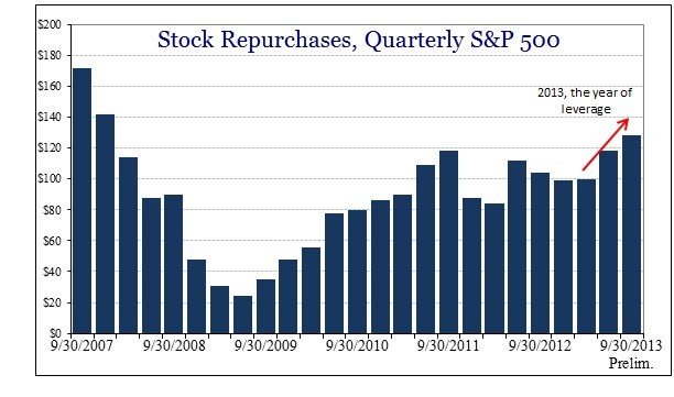 ABOOK Jan 2014 Margin Debt Stock Repurchases
