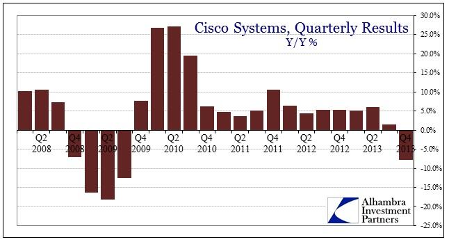 ABOOK Feb 2014 CSCO History
