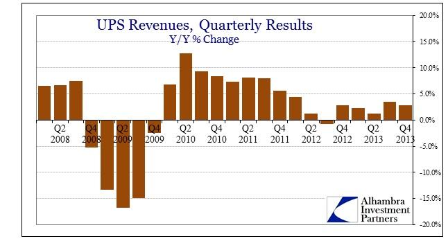 ABOOK Feb 2014 CSCO UPS History