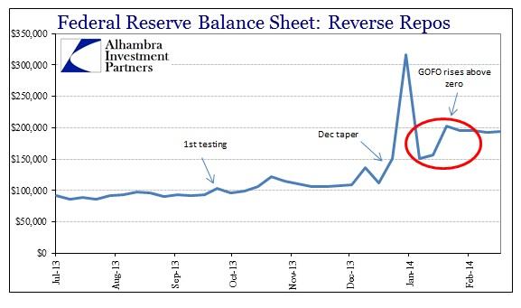 ABOOK Feb 2014 Gold RRP Fed Balance Sheet Recent