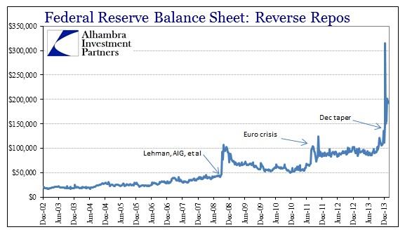 ABOOK Feb 2014 Gold RRP Fed Balance Sheet