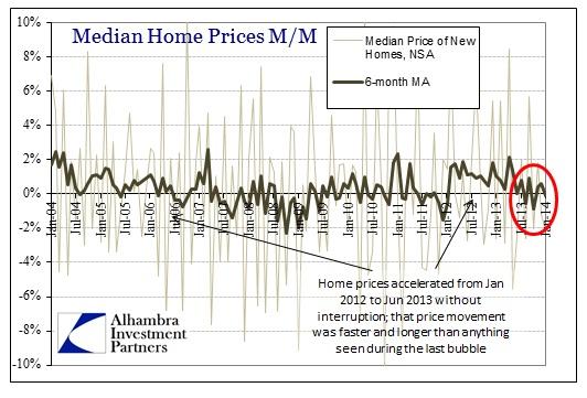 ABOOK Feb 2014 Home Sales Prices Y-Y