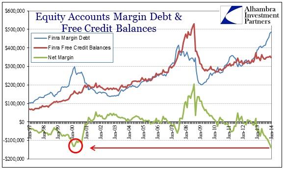ABOOK Mar 2014 Valuations FINRA Margin Debt