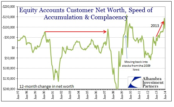 ABOOK Mar 2014 Valuations FINRA Net Worth Change