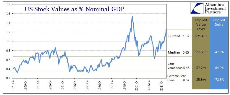 Stocks to GDP Implied
