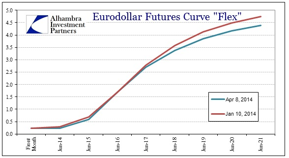 ABOOK Apr 2014 ChinaBrazil Eurodollar