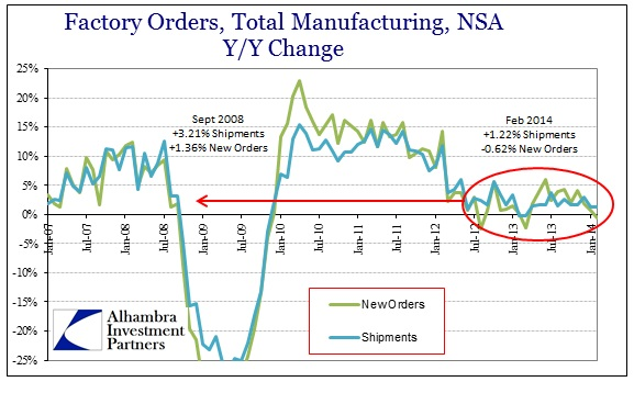 ABOOK Apr 2014 Factory Orders Total 2008 Comp