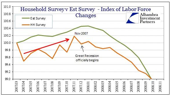 ABOOK Apr 2014 Jobs1 Divergence 2007