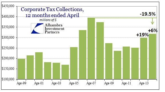 ABOOK Apr 2014 Taxes Corporate Taxes