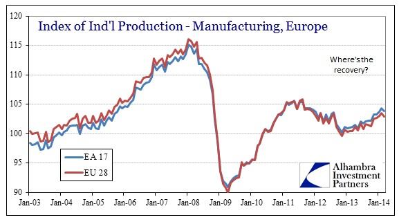 ABOOK May 2014 Global GDP Europe Manu