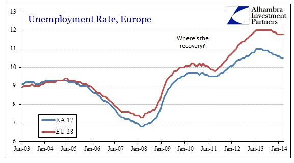 ABOOK May 2014 Global GDP Europe Unemployment