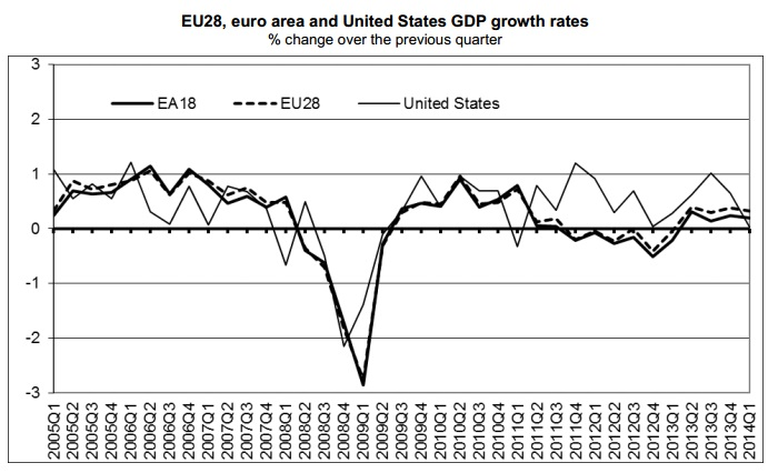 ABOOK May 2014 Global GDP Europe v US
