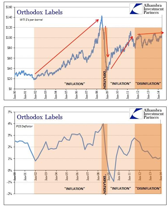 ABOOK May 2014 Inflation WTI PCE Deflator