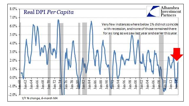 ABOOK Sept 2014 DPI Real per capita Longer