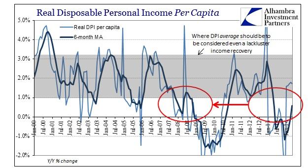 ABOOK Sept 2014 DPI Real per capita