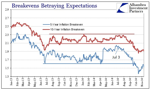 ABOOK Nov 2014 Inflation What Breakevens Shorter