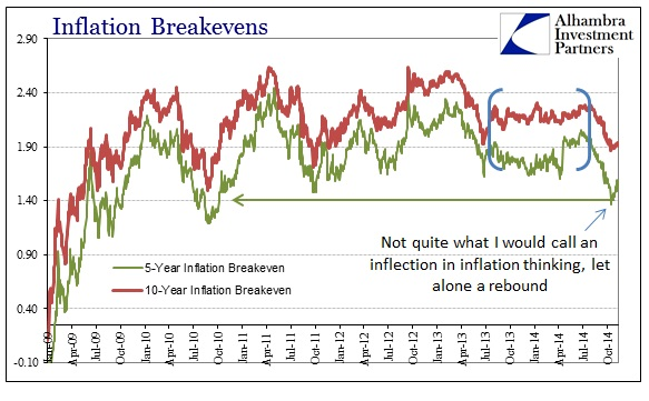 ABOOK Nov 2014 Inflation What Breakevens