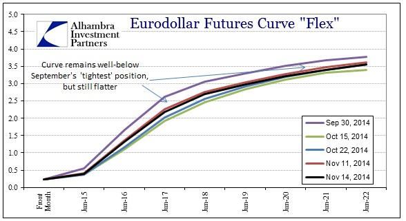ABOOK Nov 2014 Inflation What Eurodollars