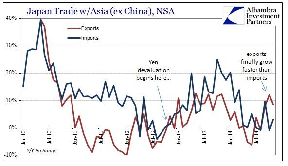 ABOOK Dec 2014 Japan Trade Balance Asia ex China