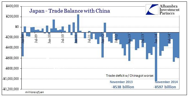 ABOOK Dec 2014 Japan Trade Balance China
