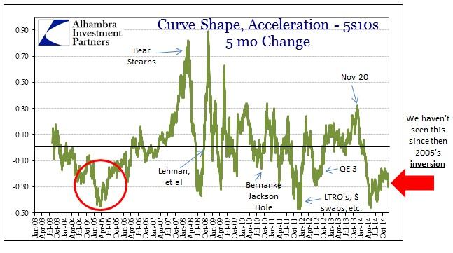 ABOOK Dec 2014 Yield Curve Inversion 5mo Acceleration