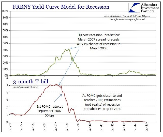 ABOOK Dec 2014 Yield Curve Inversion Model Recent2