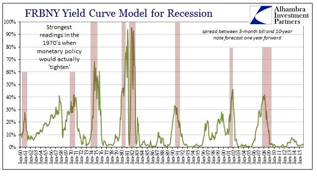ABOOK Dec 2014 Yield Curve Inversion Model