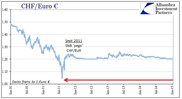 ABOOK Jan 2015 SNB CHF Longer